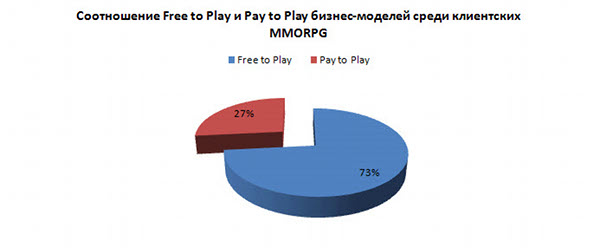 free-to-play vs. pay-to-play