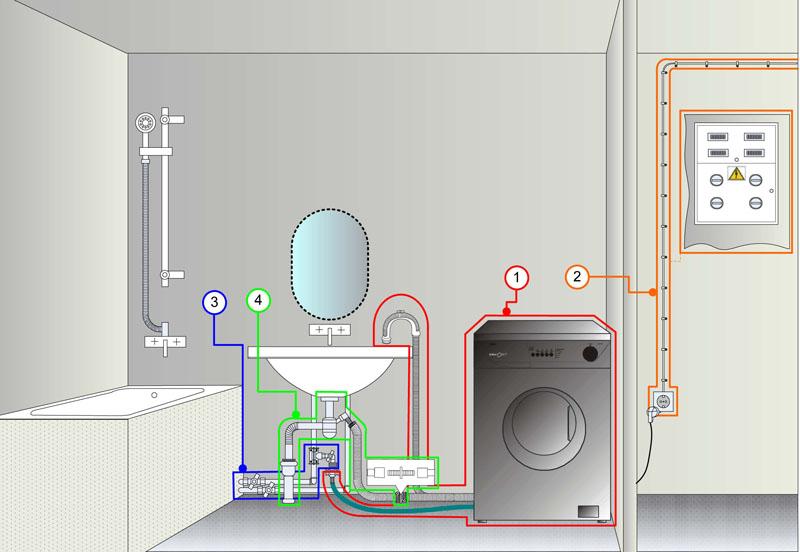 Как сделать розетку в ванной для стиральной 193